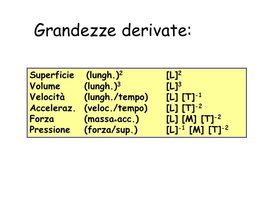 Grandezze derivate: Superficie (lungh.)2 [L]2 Volume (lungh.)3 [L]3